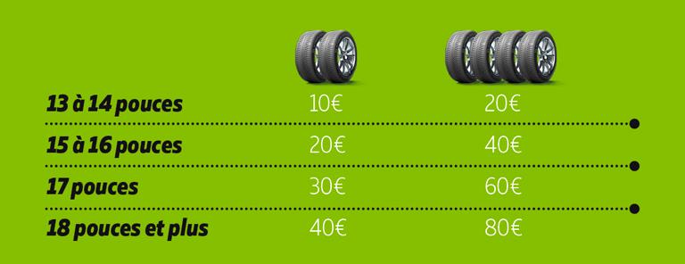 80€ offerts pour l'achat de pneus michelin avec siligom